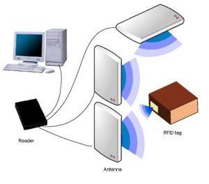 برخی کاربردهای ارجاعی RFID به شرکت آسانرمافزار
